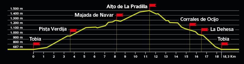 Perfil ruta 5ª Marcha de Otoño por los Montes de Tobía, 2019