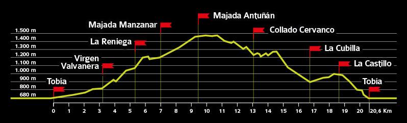 Perfil ruta 6ª Marcha de Otoño por los Montes de Tobía, 2021